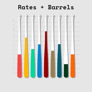 Rates & Barrels: A show about baseball