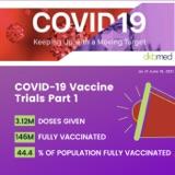 6/16/2021 - COVID-19 Vaccine Trials Part 1