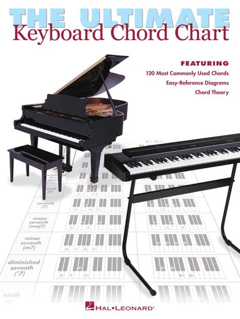 Piano Keyboard Chart