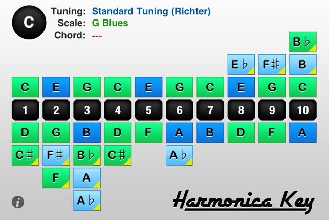 Harmonica Key 4