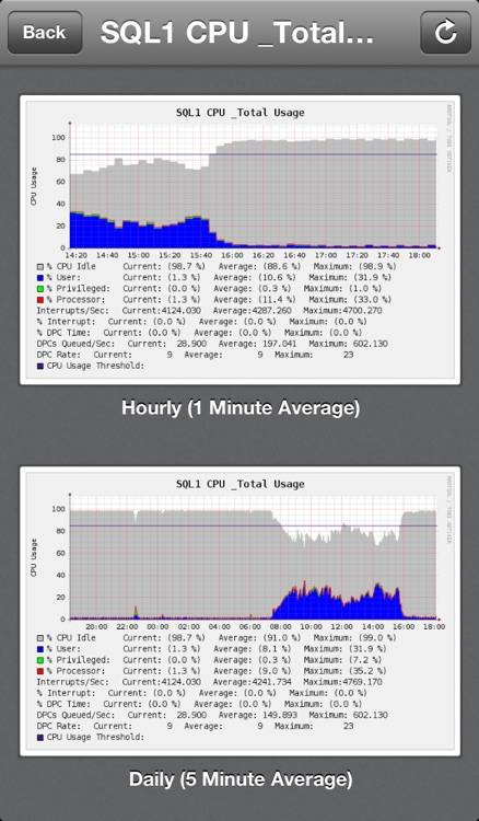 iCacti - Server Monitor screenshot-3