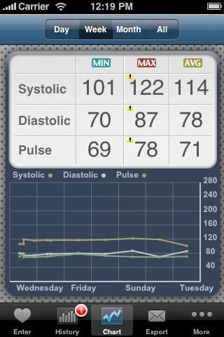 BP Logs - Blood pressure tracking