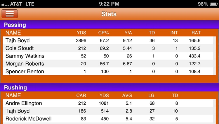 Clemson Football Live screenshot-4