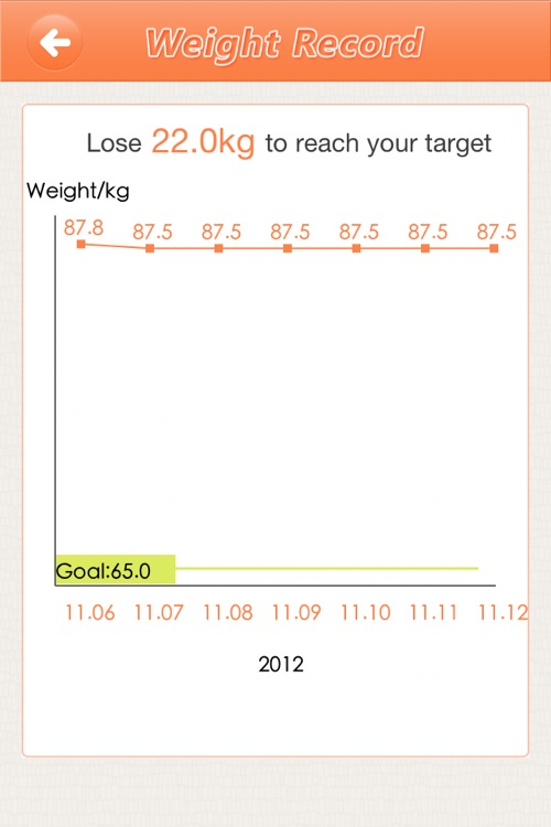 Weight Loss Diet Plan - The hottest weight loss plan, lose your weight within 28 days screenshot-3