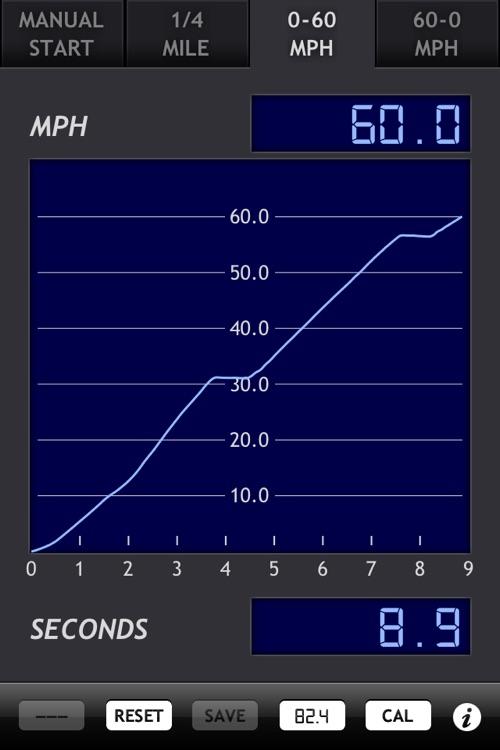 gMeter