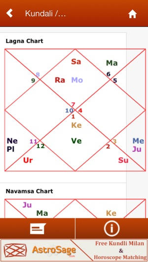 Kundali Predictions on the App Store