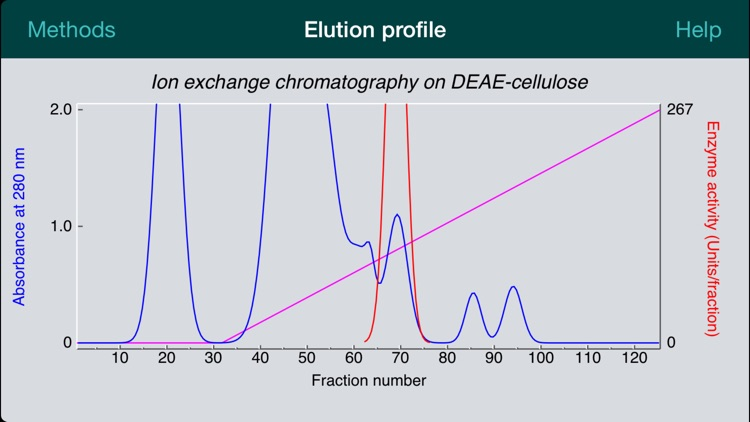 Protein Purification for iPhone
