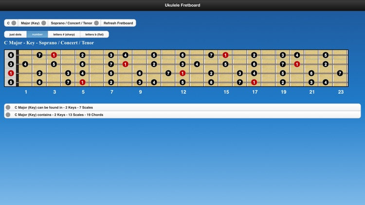Ukulele Chords and Scales