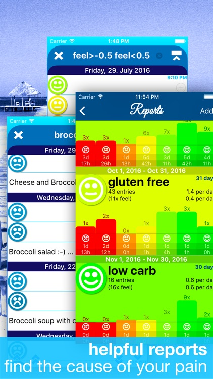 feel good - health, allergy, diet and food journal