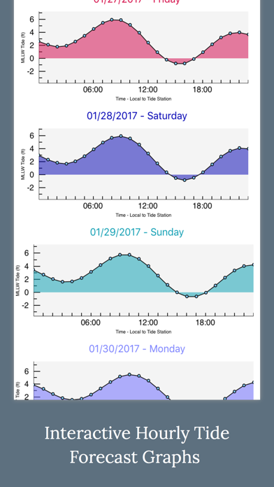 High Tide - Charts and Graphs Screenshot
