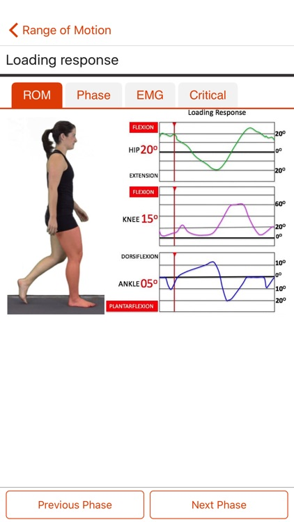 PhysioU: Gait