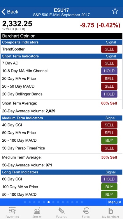 Barchart Stocks & Futures