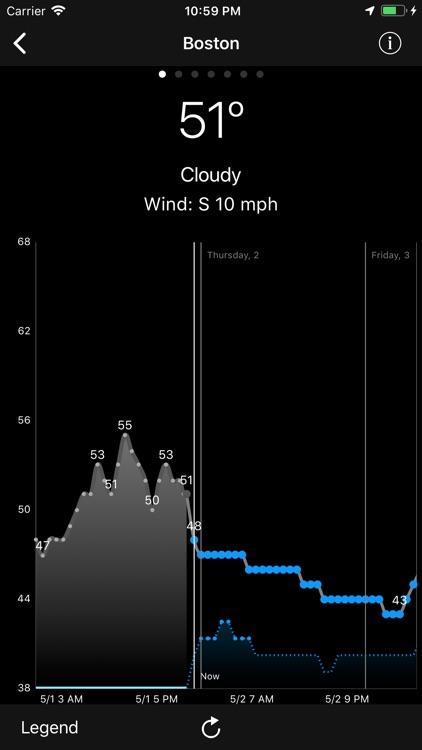 WeatherGraph screenshot-0