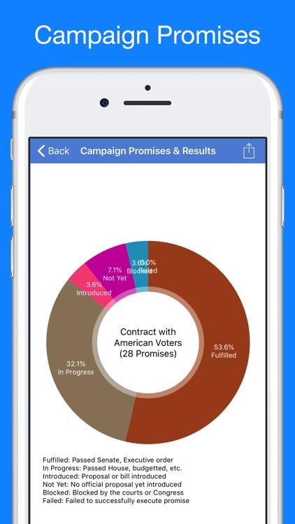 Trump Tracker: News & Politics screenshot-4
