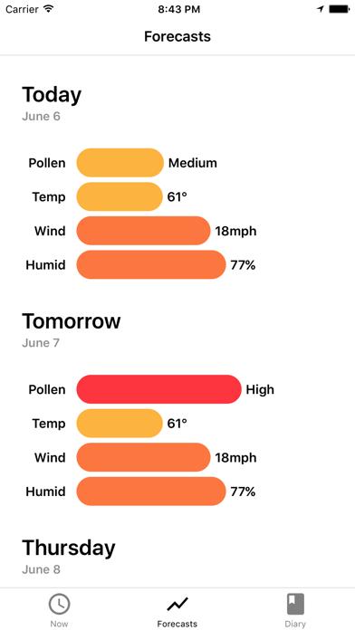 My Pollen Forecast - Allergies Screenshot