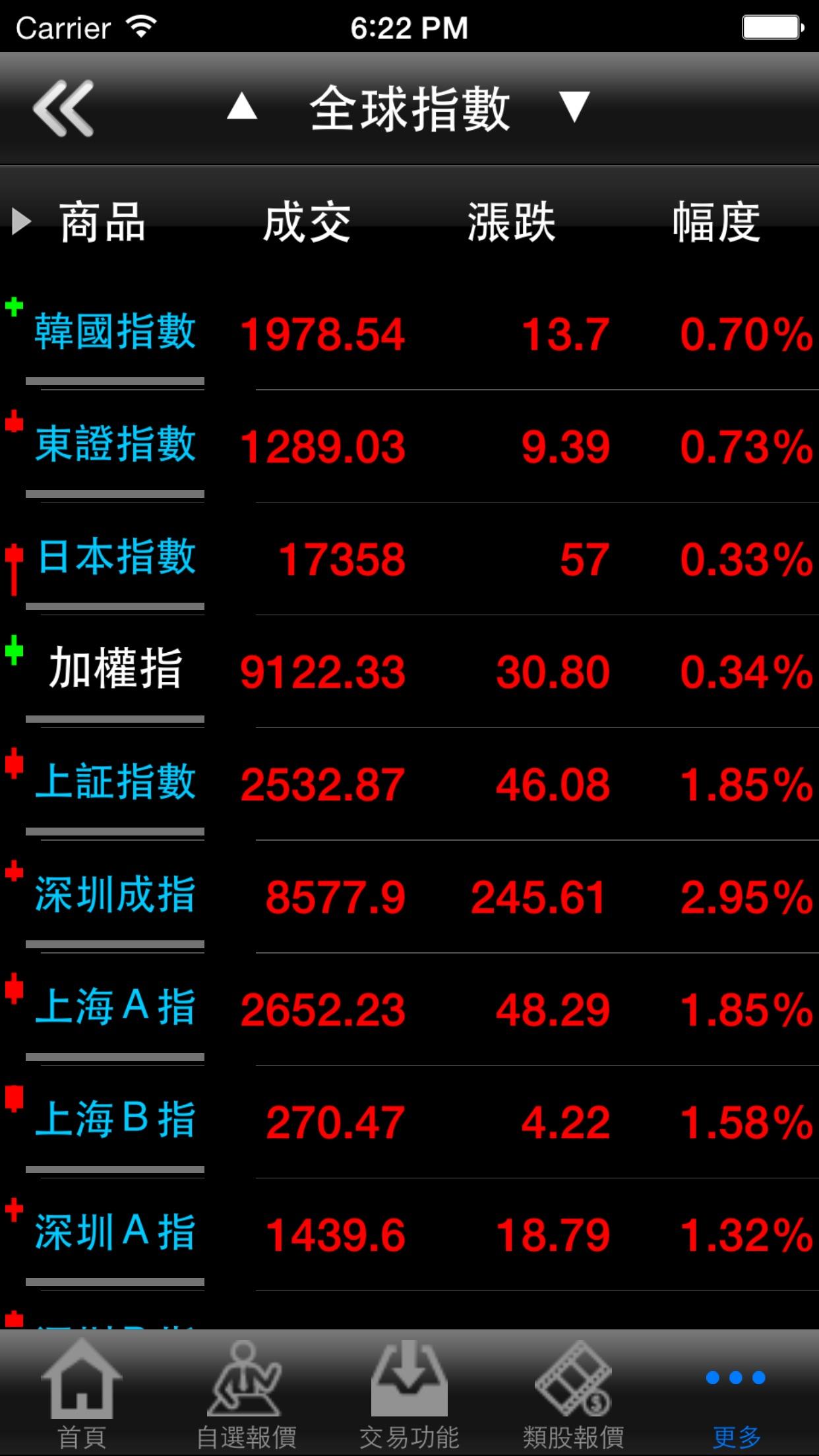 中國信託證券「點富王」 Screenshot
