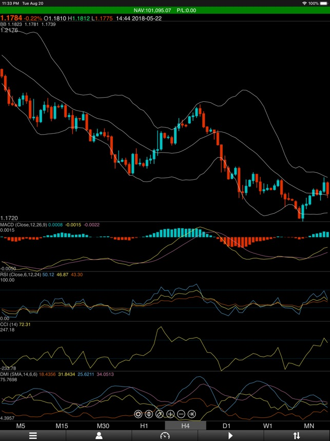 Gain or Loss: Stock Forex Test on the App Store