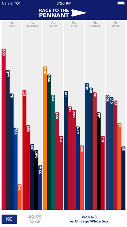 Race to the Pennant