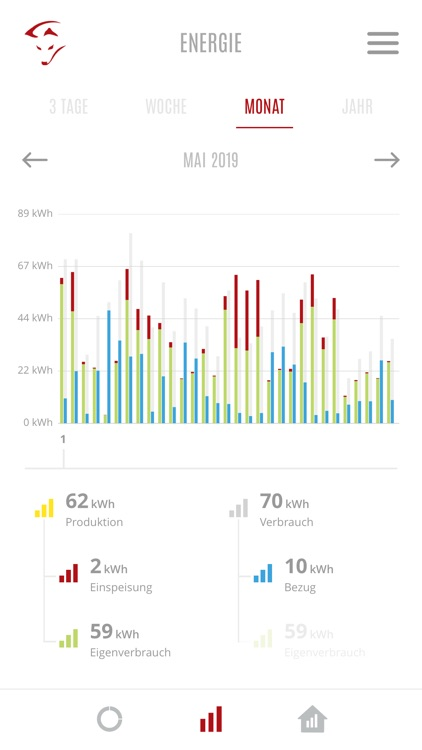 Smartfox Energiemanagement screenshot-3