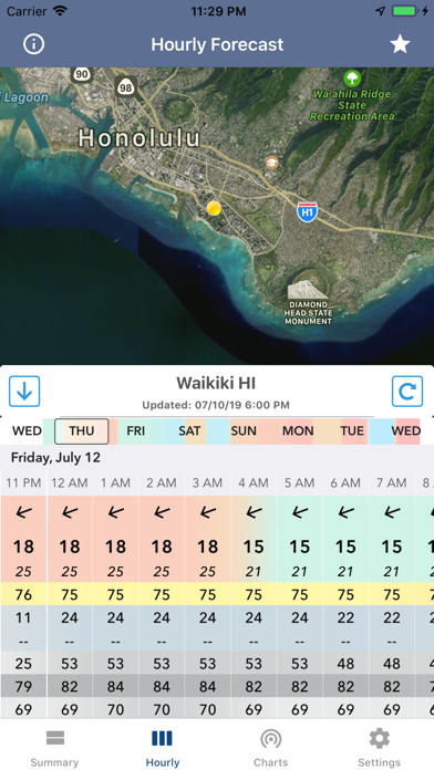 National Weather Forecast Data Screenshot