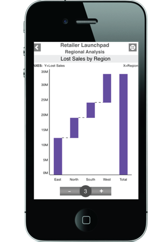 SAP BusinessObjects Mobile - náhled