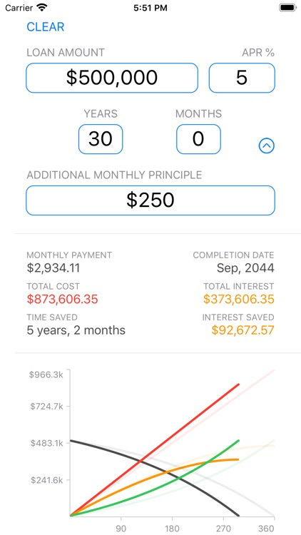 Loan and Lease Calculator