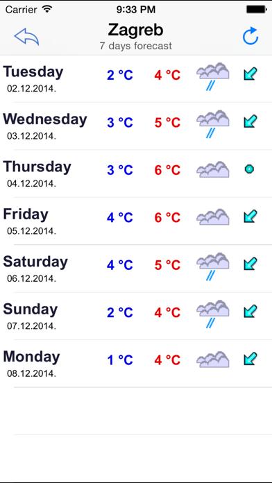 Croatia Weather Screenshots