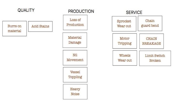 Seven Management Tools