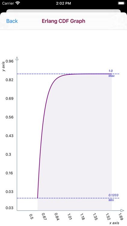 Erlang Distribution screenshot-8