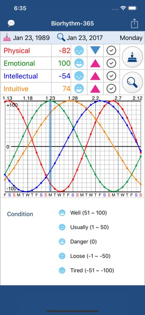 Biorhythm-365 on the App Store