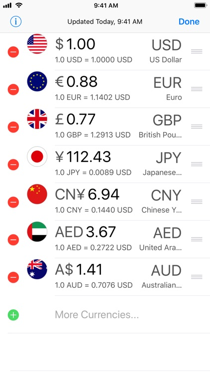 Currency Today