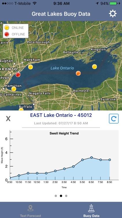 Lake Ontario Boating Weather