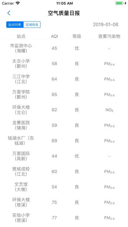 宁波空气质量 - 权威环境数据发布 screenshot-4