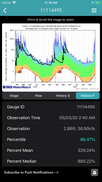 River Levels & Flows Screenshot
