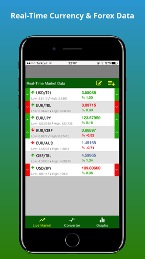 Live forex currency rates in pairs