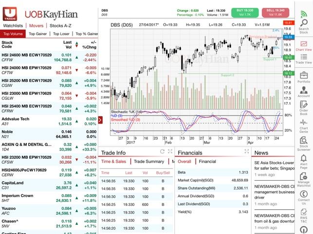 Uob kay hian internet trading system