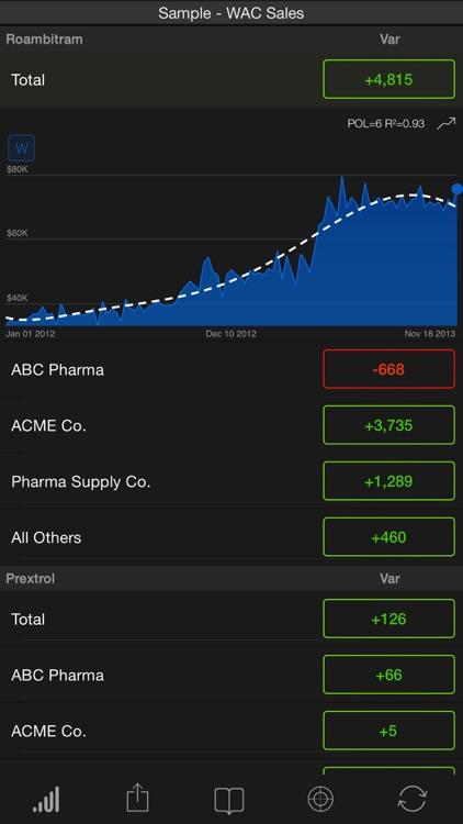 SAP BusinessObjects Roambi Analytics