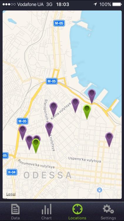 4Glob - Mobile Internet Data Tracker