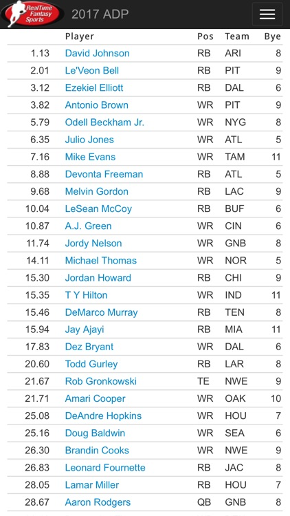 RTSports Fantasy Draft Guide screenshot-3