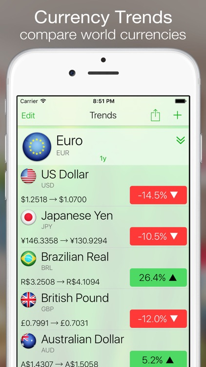 Currency+ (Converter, Charts, Trends, Alerts) screenshot-3