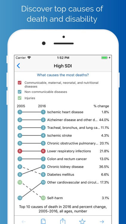 Delos Health Insights
