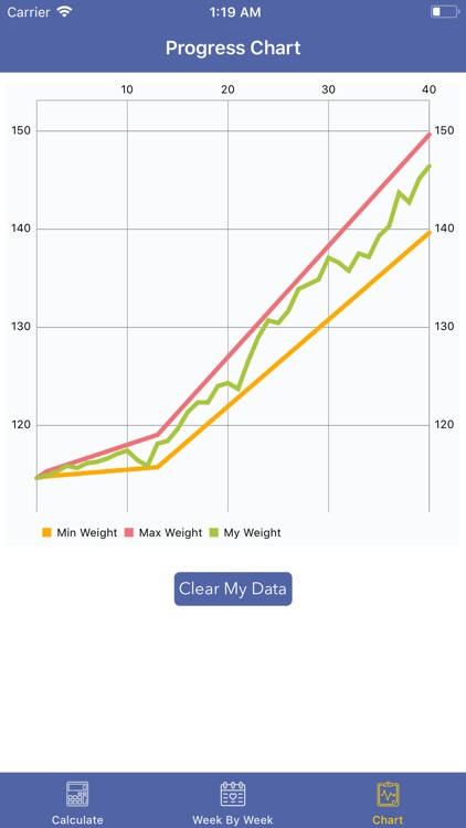 Pregnancy BMI - Weight Tracker
