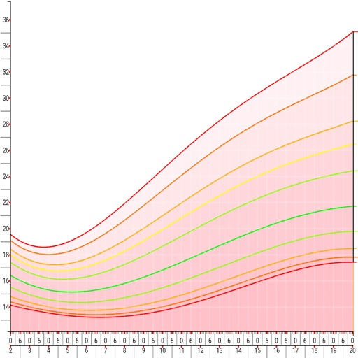 Growth Chart (CDC / WHO)
