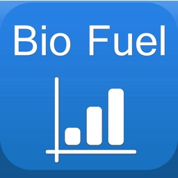 Bio Fuels Markets + Diesel