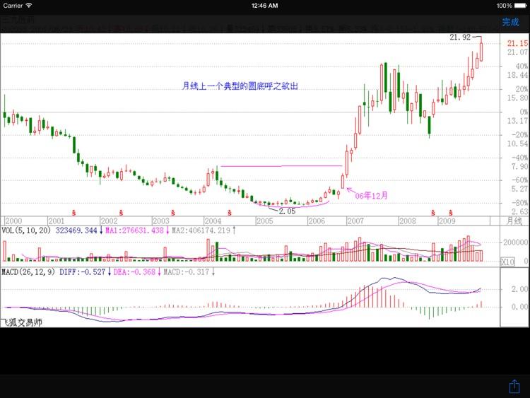 缠中说禅-教你炒股票HD screenshot-3
