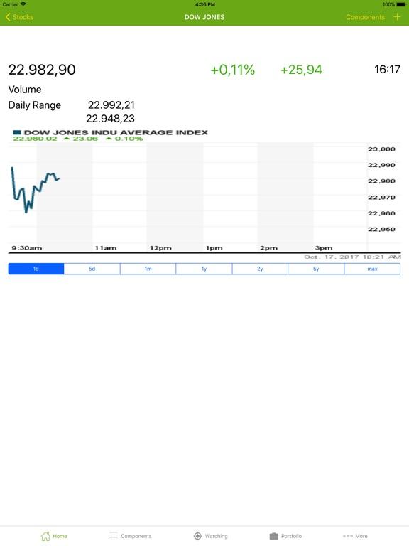 stocks portfolio manager app price drops