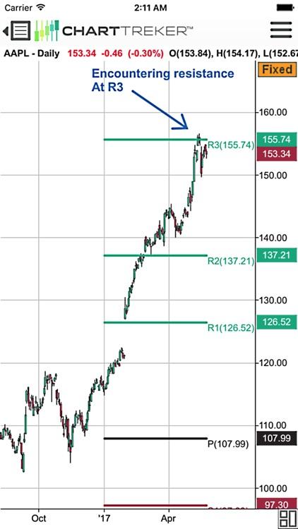 ChartTreker -  Technical Analysis Charting