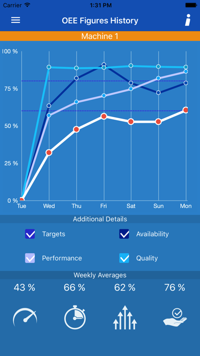 Innova OEE Mobile Dashboard screenshot four