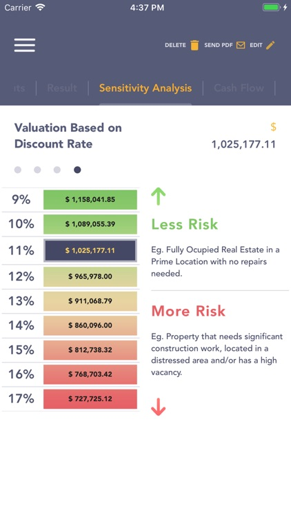 AQARI - Real Estate Analysis