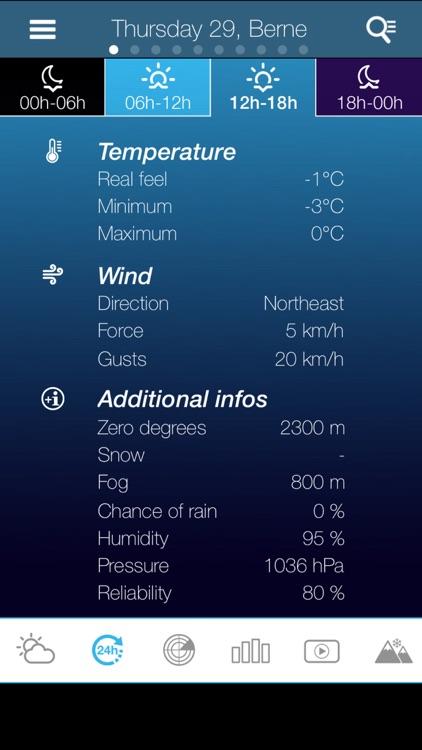 Weather for Austria Pro
